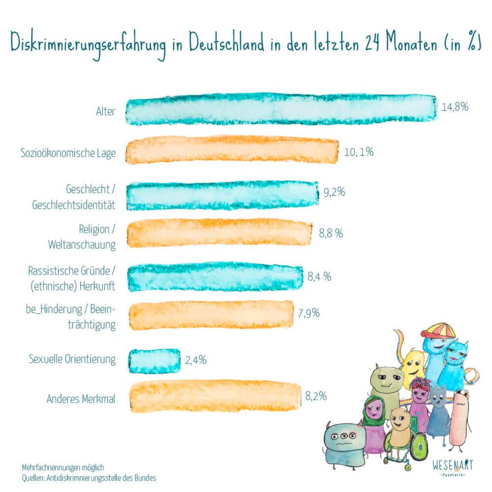 Diskriminierungserfahrungen in Deutschland (Stand Juni 2018). Angaben in Prozent.